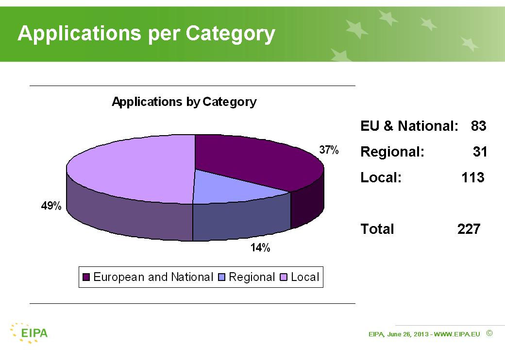 Applications per administrative category
