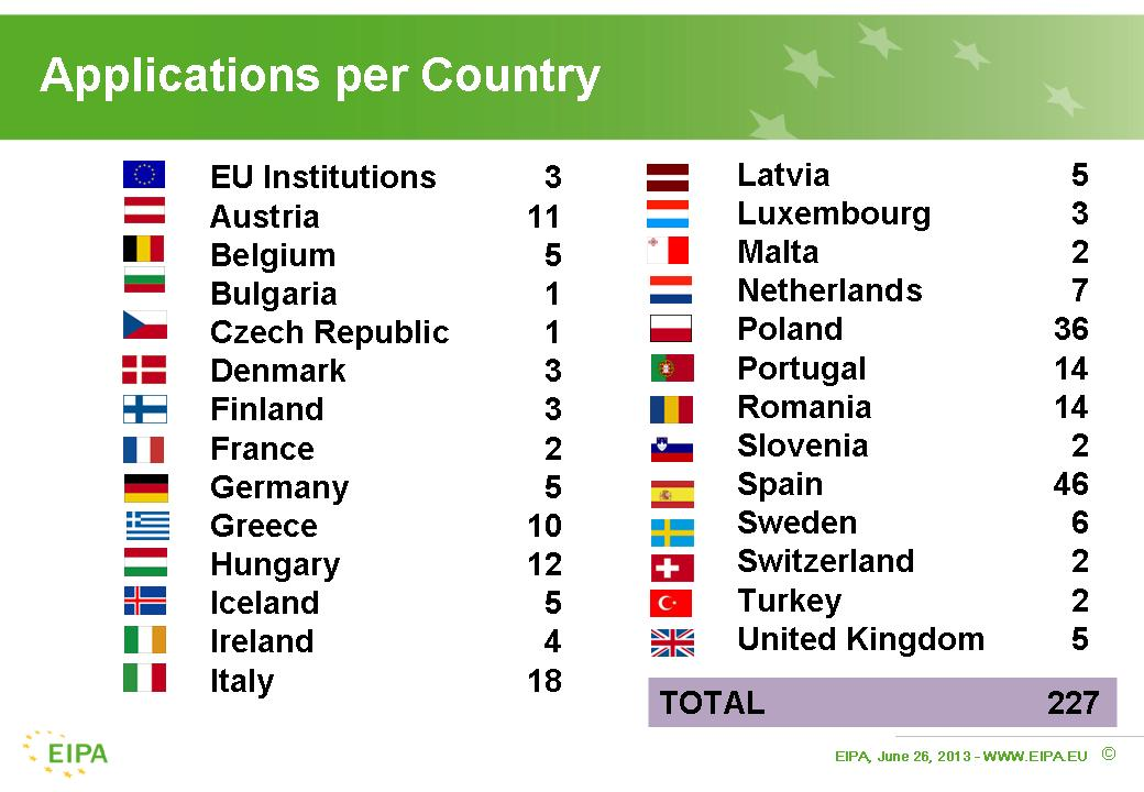 EPSA 2013 applications per country