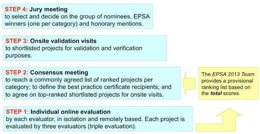 European Public Sector Award 2013 - Assessment and